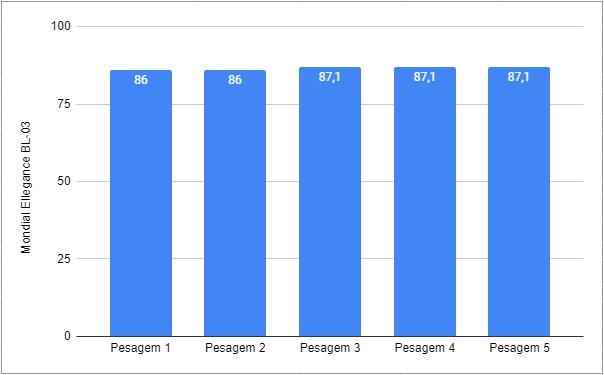 Gráfico com Resultados do Teste da Mondial Ellegance BL-03