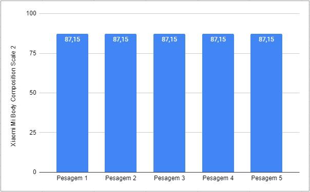 Gráfico com Resultados do Teste da Xiaomi Mi Body Composition Scale 2