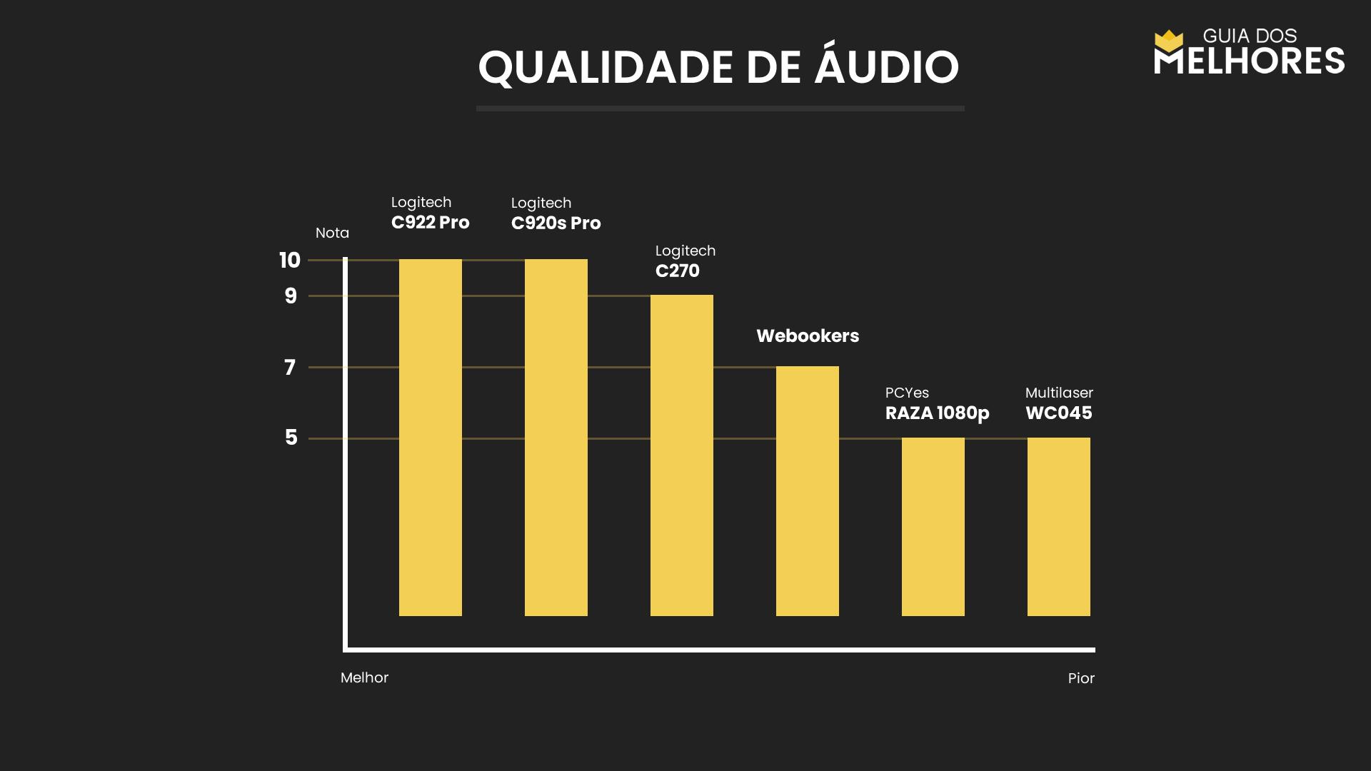 Webcam Qualidade de Áudio