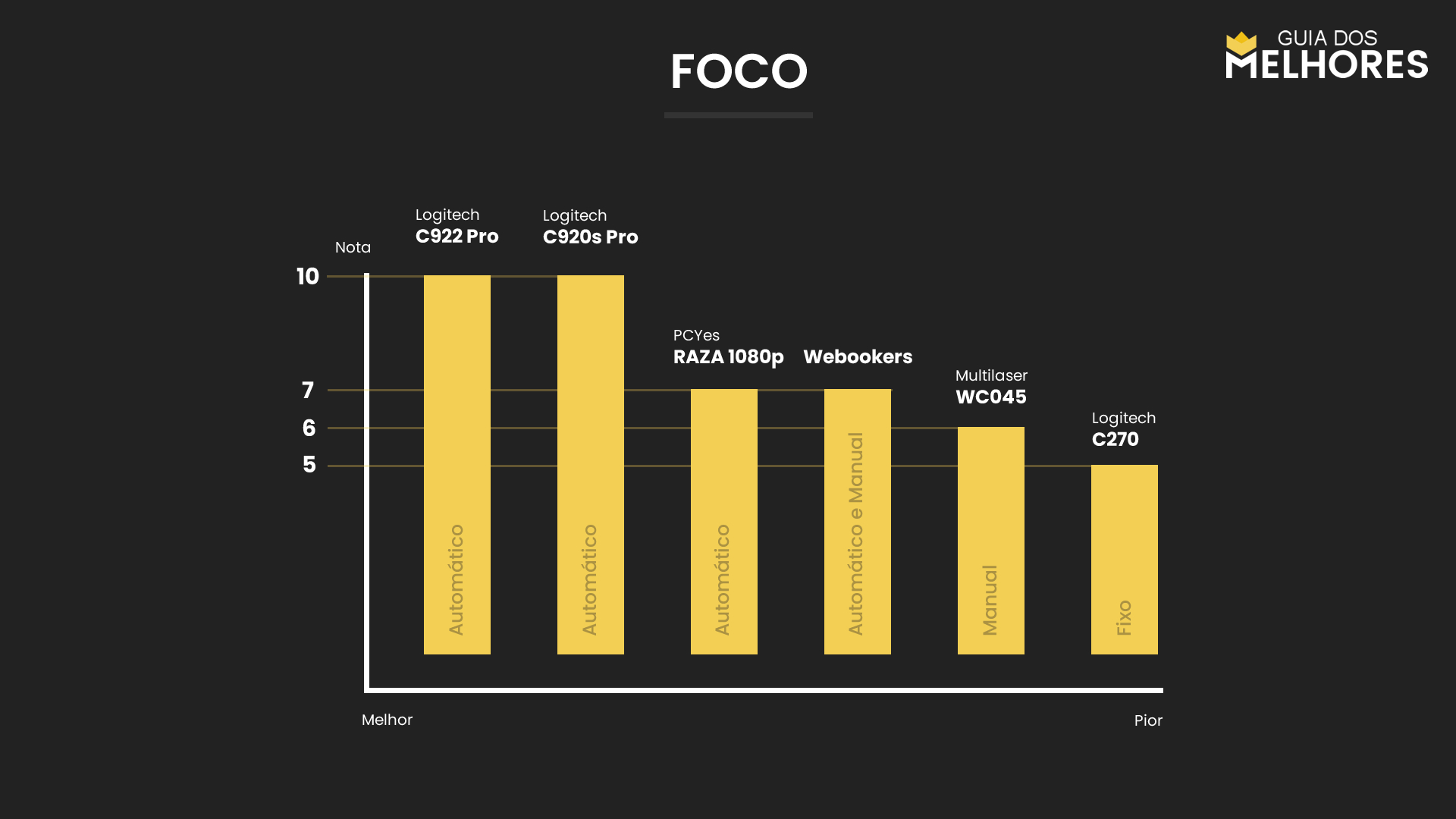 Webcams Foco