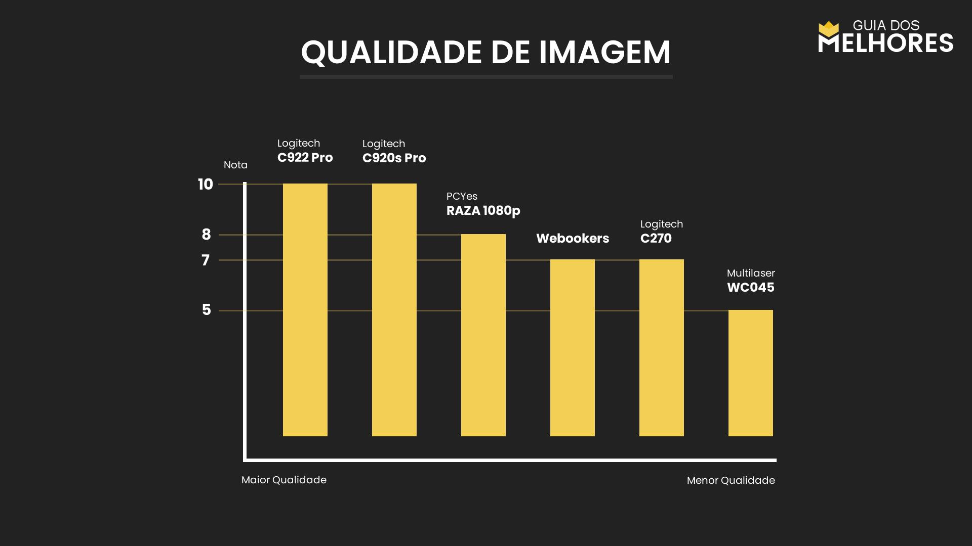 Webcams Qualidade de Imagem