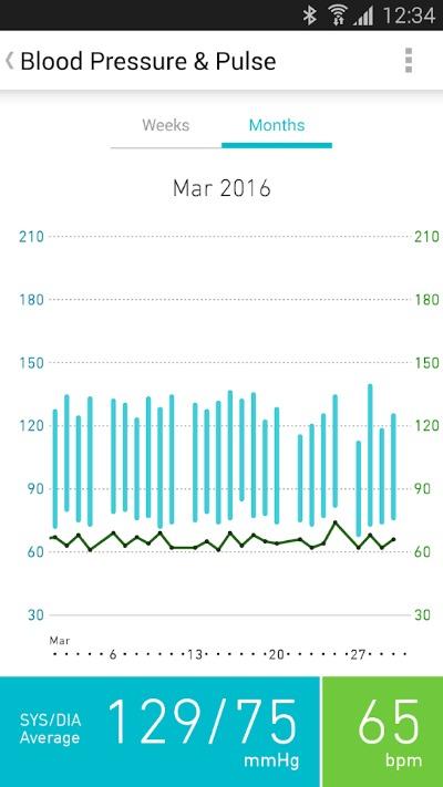 Gráficos do App do Omron HEM-6232T