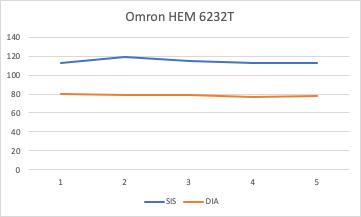 Medições Omron HEM 6232T