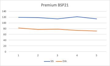 Medições Premium BSP21