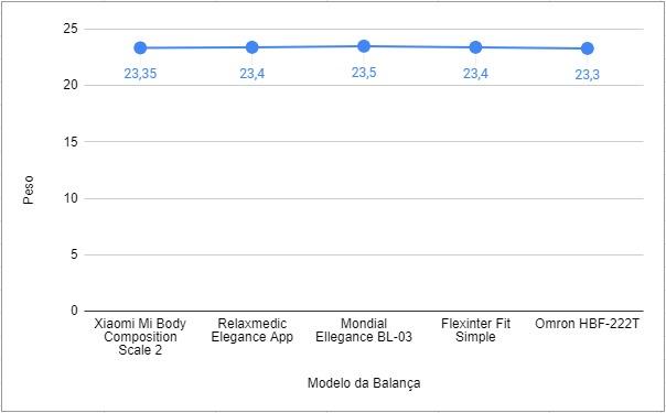 Gráfico com Resultados do Teste das Balanças Digitais